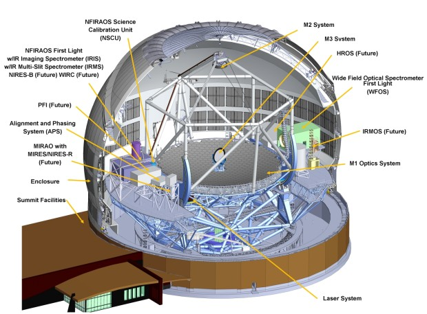 A schematic of the Thirty Meter Telescope (Source: TMT).